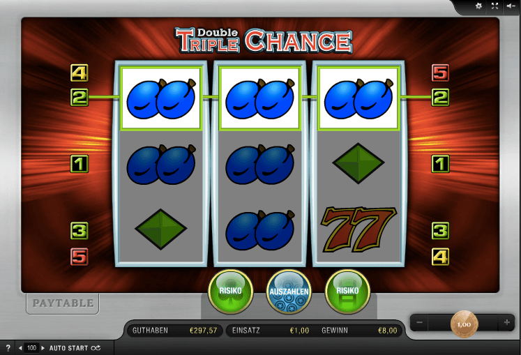Gewinn bei Double Triple Chance